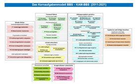 Kernaufgabenmodell für berufsbildende Schulen in Niedersachsen